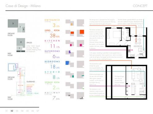 Idee per arredare casa - Concept del progetto