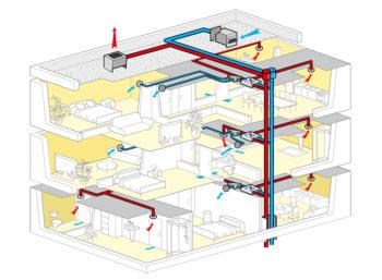 impianto ventilazione meccanica controllata in un edificio progetto Solutioning